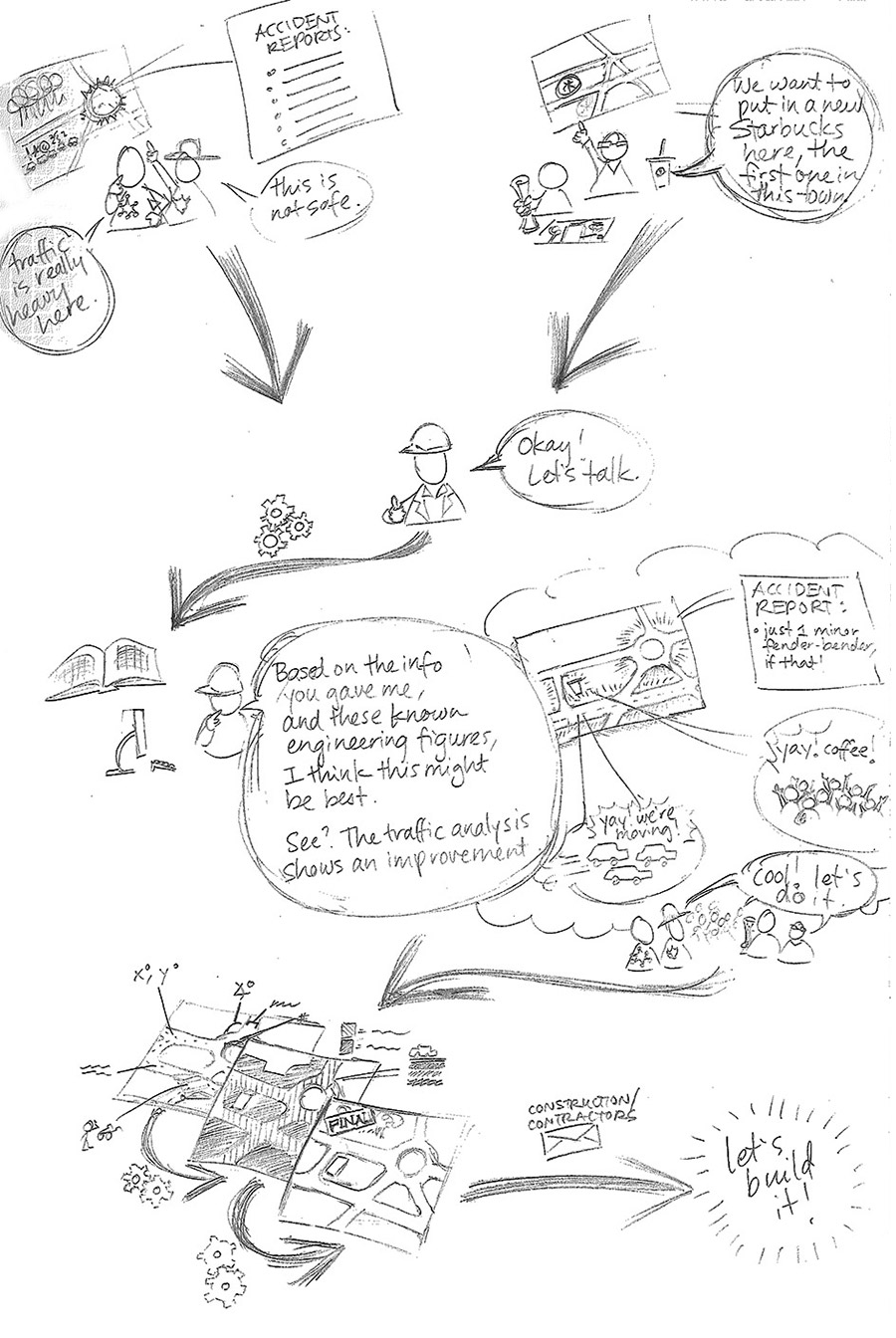 A pencil-sketch comic that summarizes the conceptual design process in civil engineering. In essence, police are concerned about the high level of accidents and traffic at an intersection. Developers want to put in a Starbucks at that same intersection. They talk to an urban planner, who comes up with a new layout for the whole area that will mitigate traffic.