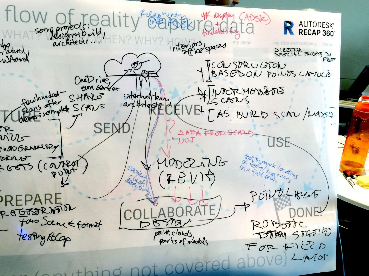 A photo of the whiteboard covered in notes and arrows, including a cloud with rather tentacular arrows between it and chunks of data. The participant himself used different marker colors to differentiate between the types of notes he was writing.