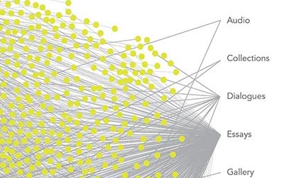 A close-up of a dense infographic featuring a cluster of chartreuse dots and lines mapping from them to a series of keywords stacked vertically to the right. The visible keywords read Audo, Collections, Dialogues, Essays, and Gallery.