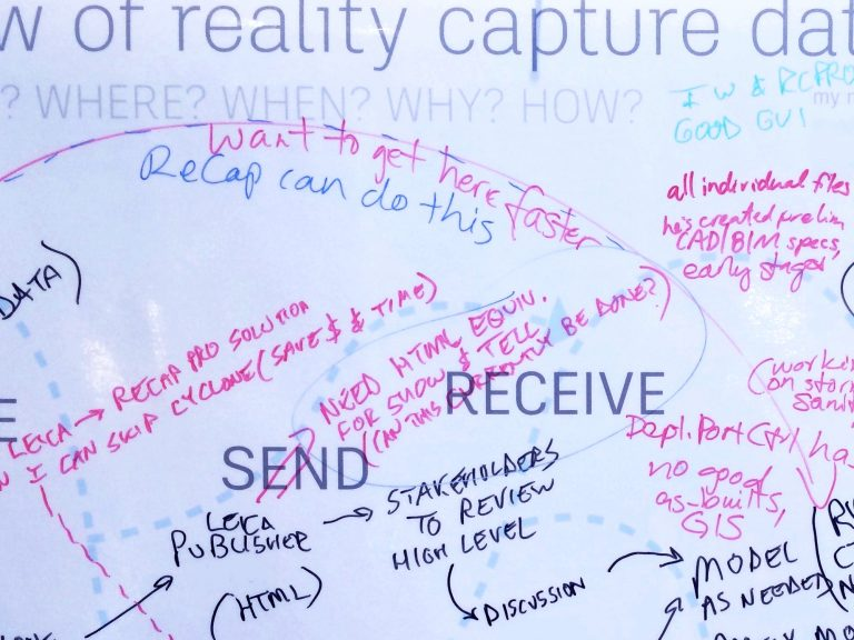 A close-up photo of the laminated poster I used as a whiteboard in this activity. Across the top it says '-w of reality capture dat-', then 'where? when? why? how?', then two printed prompts that read 'send' and 'receive,' and comments and arrows and dotted lines drawn in multiple whiteboard marker colors.